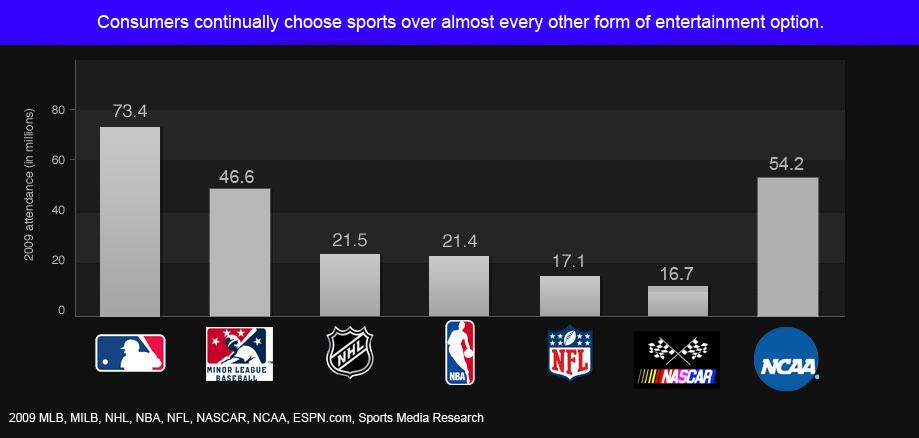 chart_power_sports